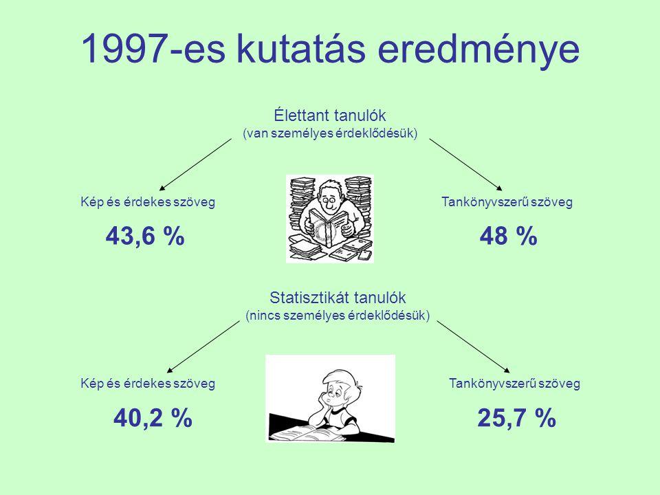 1997-es kutatás eredménye Élettant tanulók (van személyes érdeklődésük) Kép és érdekes szövegTankönyvszerű szöveg 43,6 %48 % Statisztikát tanulók (nincs személyes érdeklődésük) Tankönyvszerű szöveg 40,2 %25,7 % Kép és érdekes szöveg