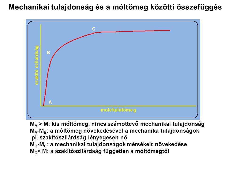 Mechanikai tulajdonság és a móltömeg közötti összefüggés M A > M: kis móltömeg, nincs számottevő mechanikai tulajdonság M A -M B : a móltömeg növekedé