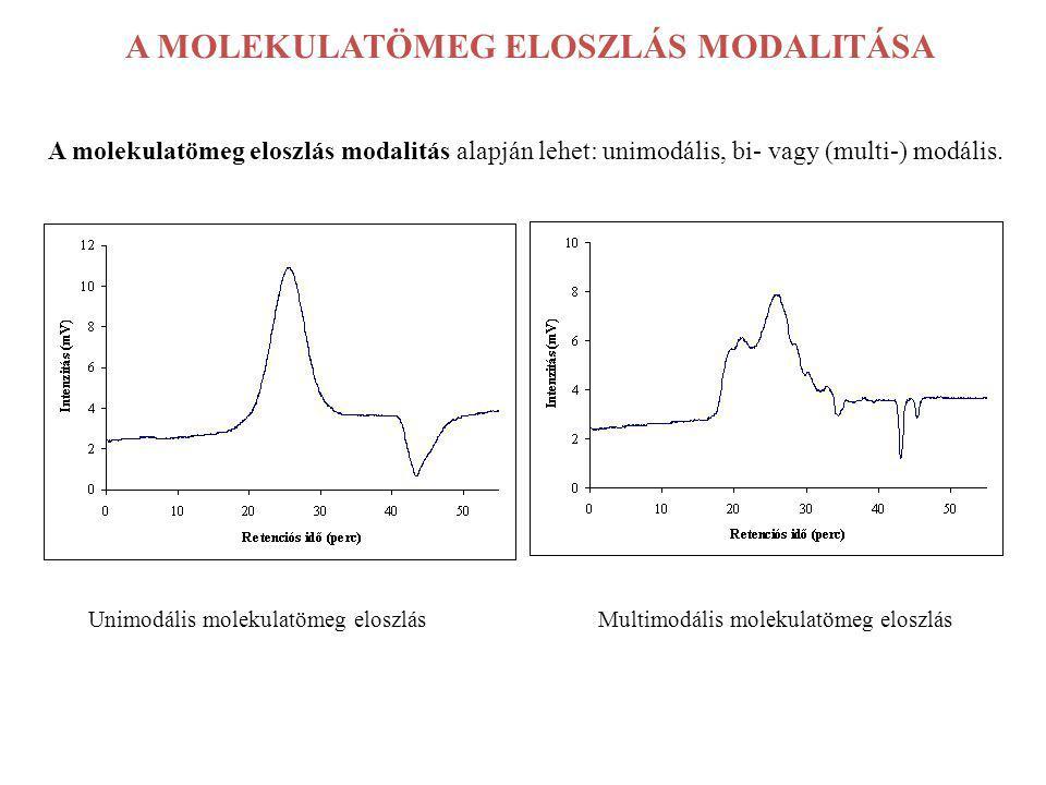 A MOLEKULATÖMEG ELOSZLÁS MODALITÁSA A molekulatömeg eloszlás modalitás alapján lehet: unimodális, bi- vagy (multi-) modális. Unimodális molekulatömeg