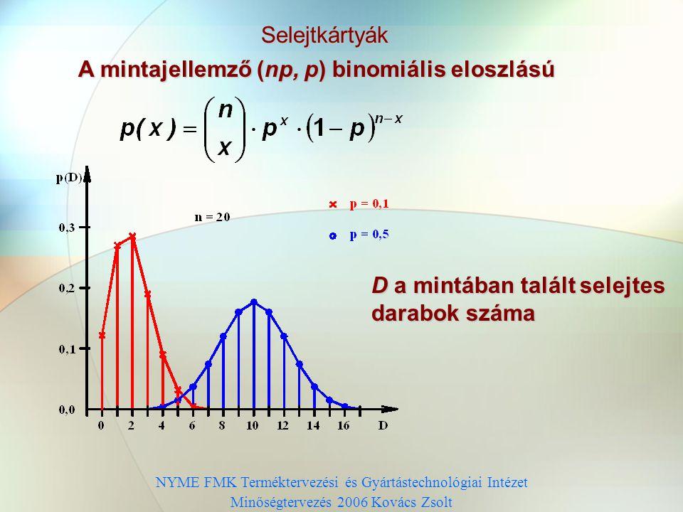 NYME FMK Terméktervezési és Gyártástechnológiai Intézet Minőségtervezés 2006 Kovács Zsolt Selejtkártyák A mintajellemző (np, p) binomiális eloszlású D a mintában talált selejtes darabok száma