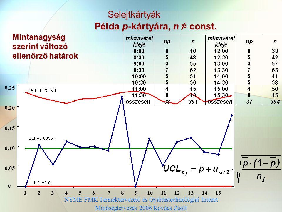 NYME FMK Terméktervezési és Gyártástechnológiai Intézet Minőségtervezés 2006 Kovács Zsolt Selejtkártyák Példa p-kártyára, n = const.