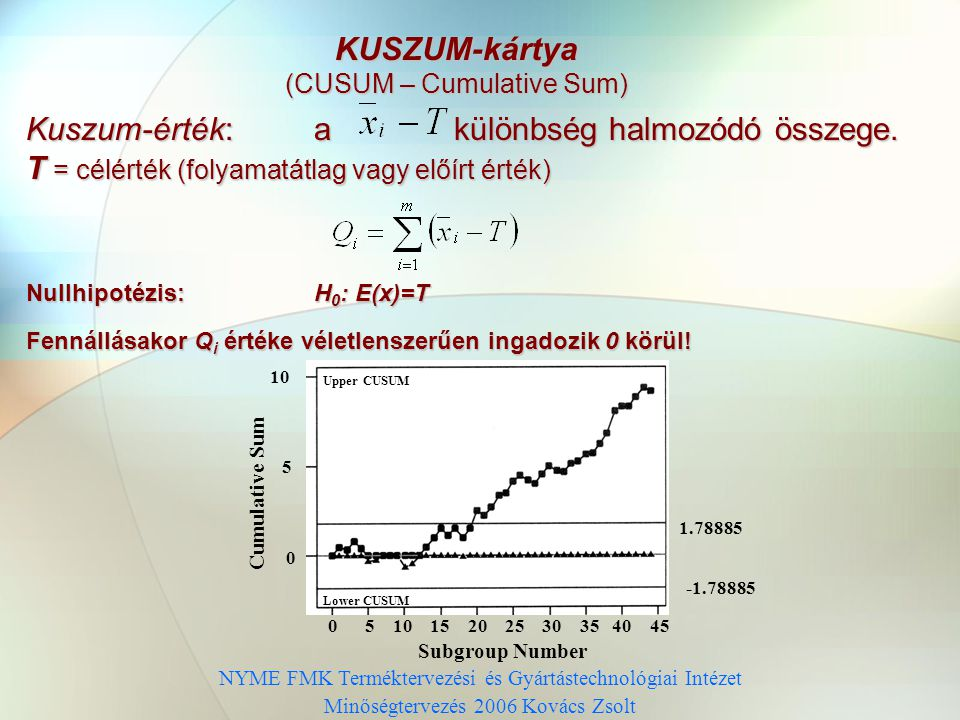 NYME FMK Terméktervezési és Gyártástechnológiai Intézet Minőségtervezés 2006 Kovács Zsolt KUSZUM-kártya (CUSUM – Cumulative Sum) Kuszum-érték: a különbség halmozódó összege.