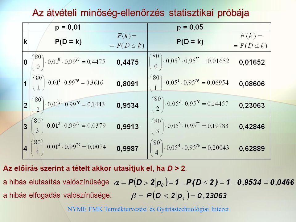 NYME FMK Terméktervezési és Gyártástechnológiai Intézet Az átvételi minőség-ellenőrzés statisztikai próbája Az előírás szerint a tételt akkor utasítjuk el, ha D > 2.