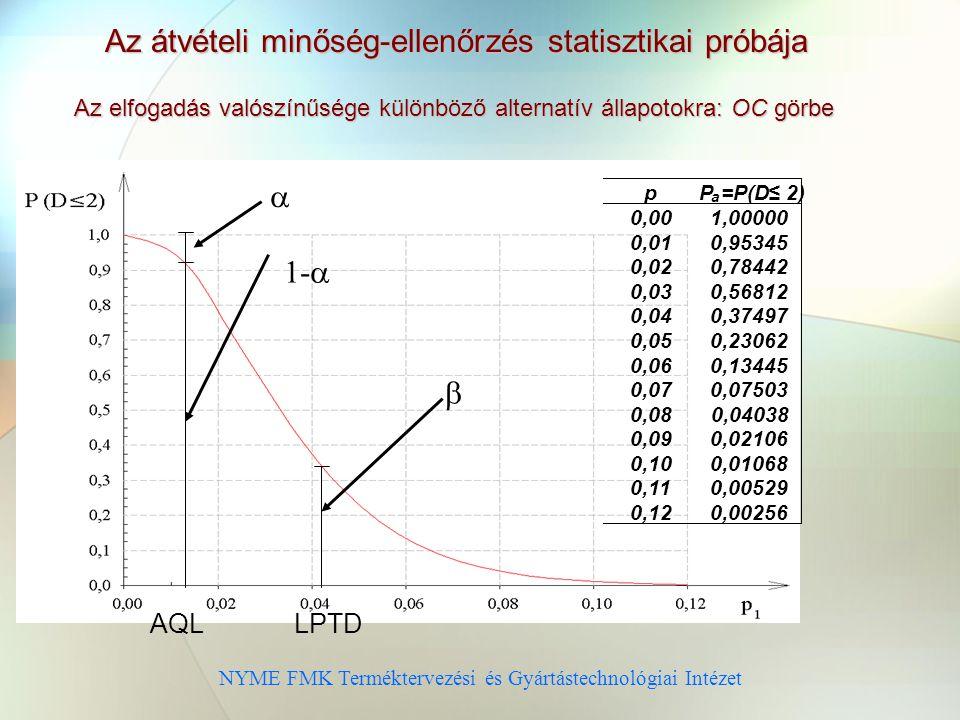 NYME FMK Terméktervezési és Gyártástechnológiai Intézet Az átvételi minőség-ellenőrzés statisztikai próbája Az elfogadás valószínűsége különböző alternatív állapotokra: OC görbe p P a =P(D≤ 2) 0,00 1,00000 0,01 0,95345 0,02 0,78442 0,03 0,56812 0,04 0,37497 0,05 0,23062 0,06 0,13445 0,07 0,07503 0,08 0,04038 0,09 0,02106 0,10 0,01068 0,11 0,00529 0,12 0,00256 AQLLPTD  1-  