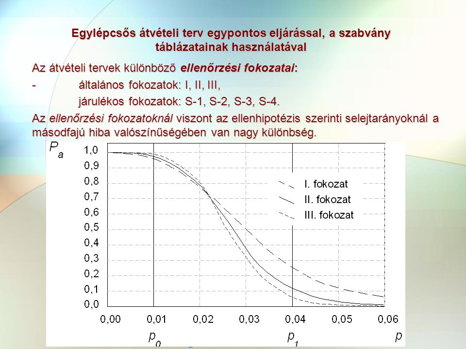NYME FMK Terméktervezési és Gyártástechnológiai Intézet Minőségtervezés 2006 Kovács Zsolt Egylépcsős átvételi terv egypontos eljárással, a szabvány táblázatainak használatával Az átvételi tervek különböző ellenőrzési fokozatai: - általános fokozatok: I, II, III, járulékos fokozatok: S-1, S-2, S-3, S-4.