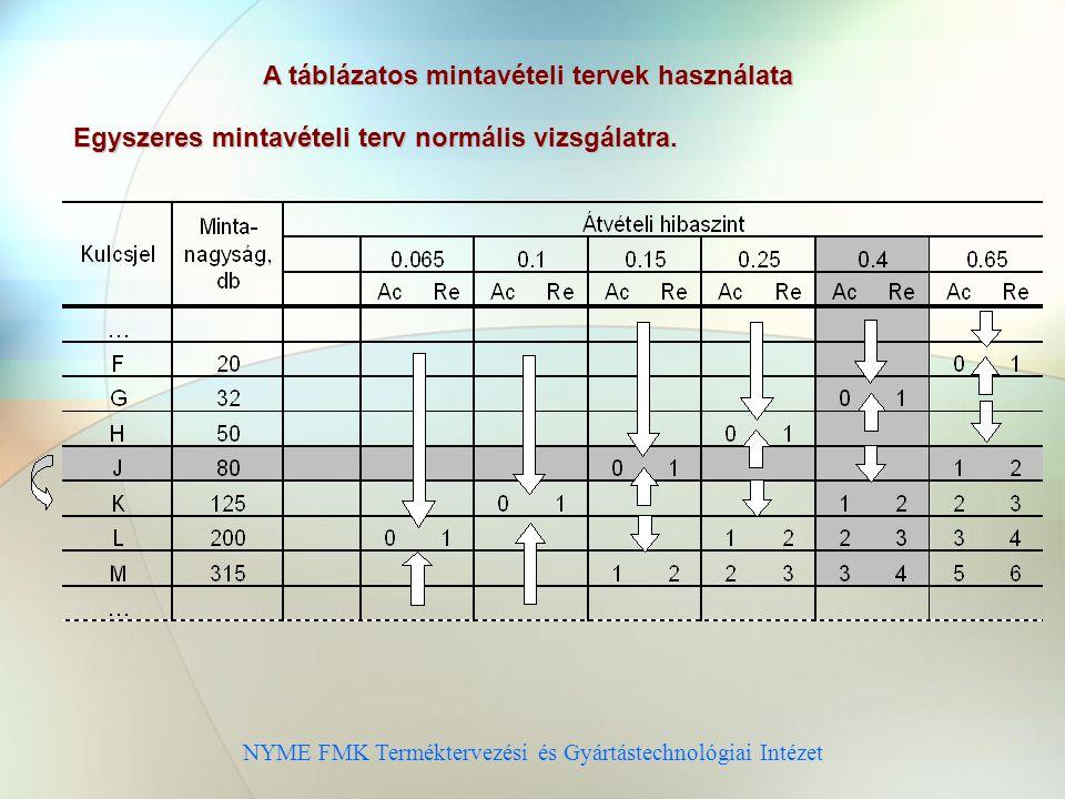 NYME FMK Terméktervezési és Gyártástechnológiai Intézet A táblázatos mintavételi tervek használata Egyszeres mintavételi terv normális vizsgálatra.