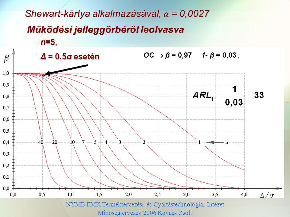 NYME FMK Terméktervezési és Gyártástechnológiai Intézet Minőségtervezés 2006 Kovács Zsolt Működési jelleggörbéről leolvasva OC  β = 0,971- β = 0,03 ; n=5, Δ = 0,5σ esetén Shewart-kártya alkalmazásával, α = 0,0027