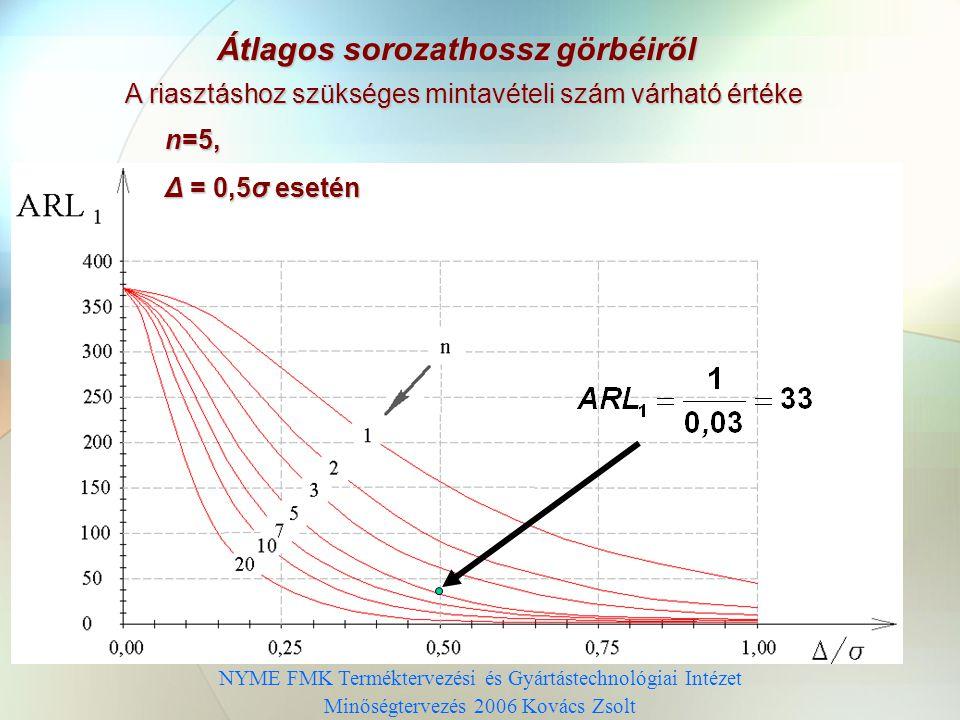 NYME FMK Terméktervezési és Gyártástechnológiai Intézet Minőségtervezés 2006 Kovács Zsolt Átlagos sorozathossz görbéiről A riasztáshoz szükséges mintavételi szám várható értéke n=5, Δ = 0,5σ esetén
