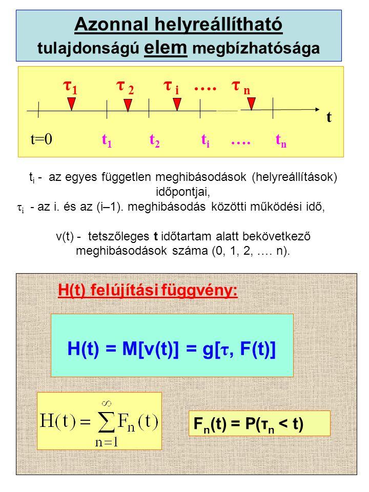 t=0 t 1 t 2 t i ….t n τ 1 τ 2 τ i ….