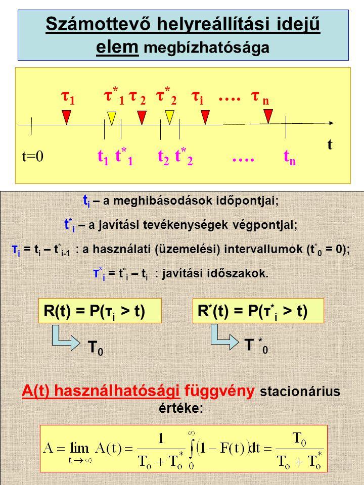 Számottevő helyreállítási idejű elem megbízhatósága t=0 t 1 t * 1 t 2 t * 2 ….
