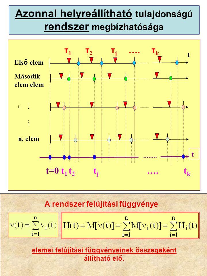 Azonnal helyreállítható tulajdonságú rendszer megbízhatósága τ 1 τ 2 τ j ….