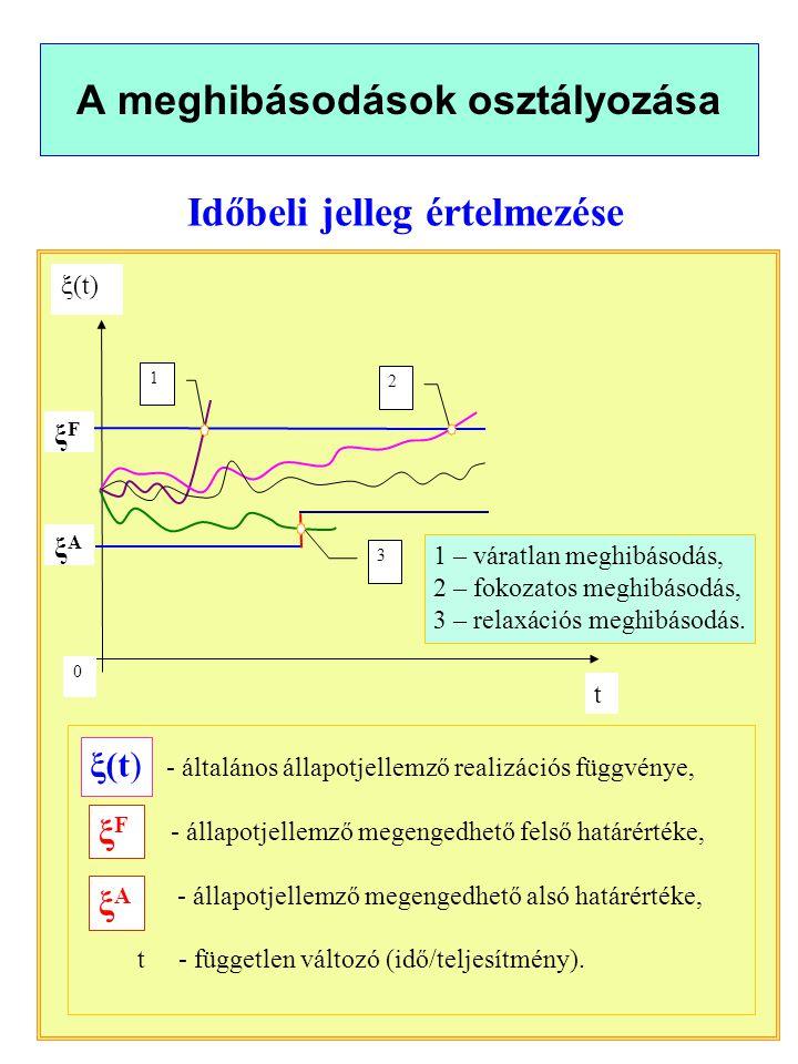 A meghibásodások osztályozása t ξAξA ξFξF 1 2 3 0 - általános állapotjellemző realizációs függvénye, - állapotjellemző megengedhető felső határértéke, - állapotjellemző megengedhető alsó határértéke, t - független változó (idő/teljesítmény).