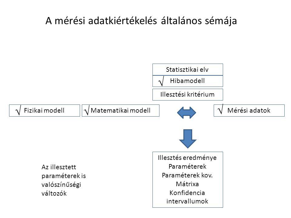 A mérési adatkiértékelés általános sémája Mérési adatokMatematikai modell Illesztési kritérium Statisztikai elv Hibamodell Fizikai modell Illesztés eredménye Paraméterek Paraméterek kov.