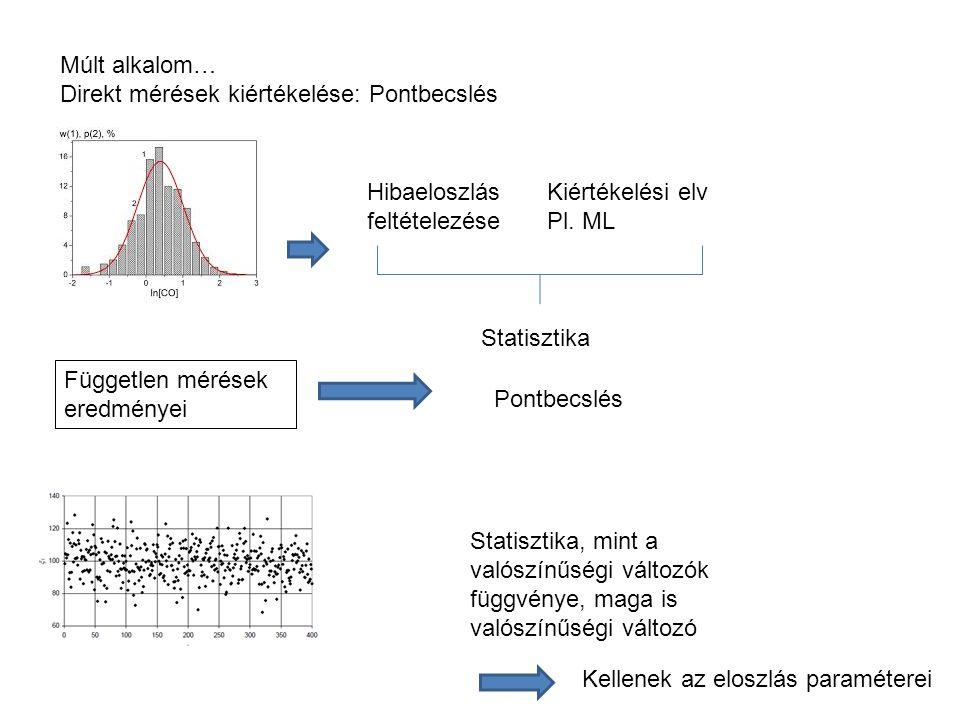 Múlt alkalom… Direkt mérések kiértékelése: Pontbecslés Független mérések eredményei Hibaeloszlás feltételezése Kiértékelési elv Pl.