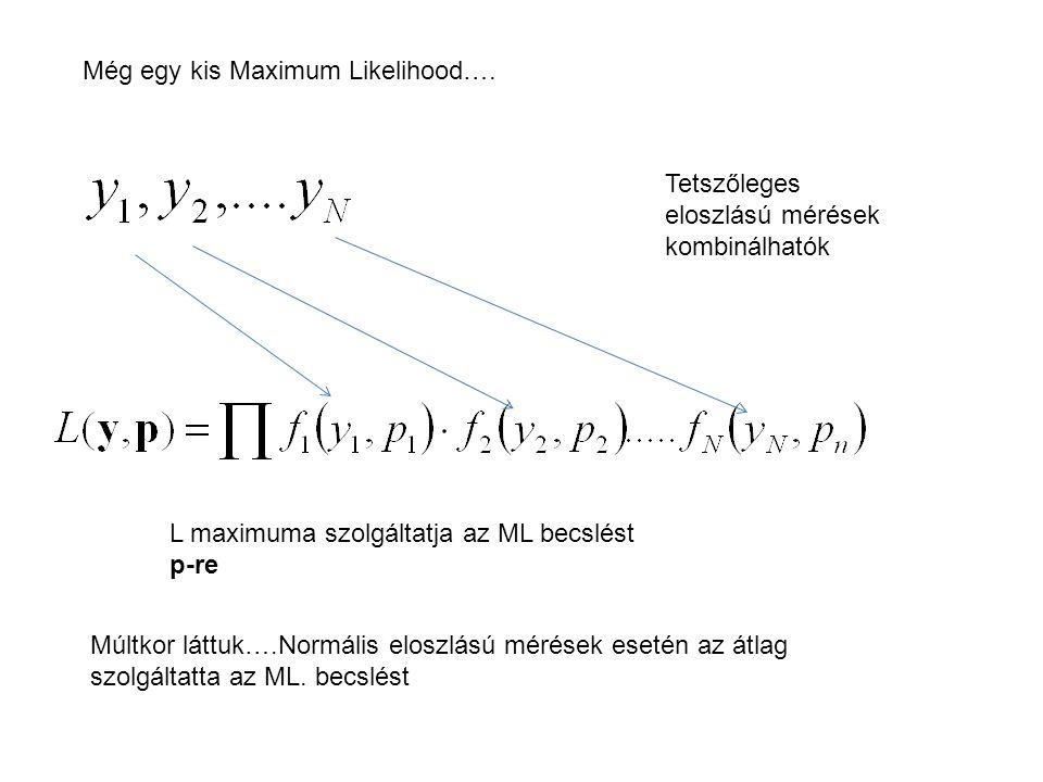 Még egy kis Maximum Likelihood….