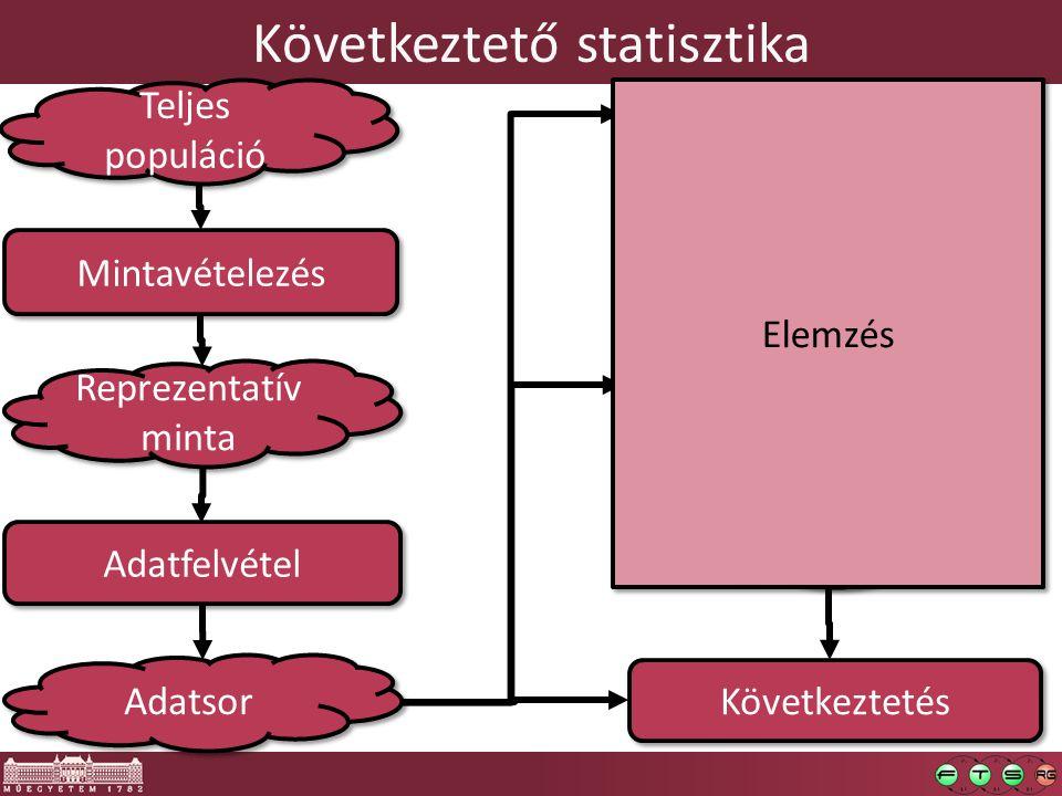 Következtető statisztika Mintavételezés Minta kiértékelés Adatfelvétel Teljes populáció Reprezentatív minta EDA Hipotézis Val.ség, konf.