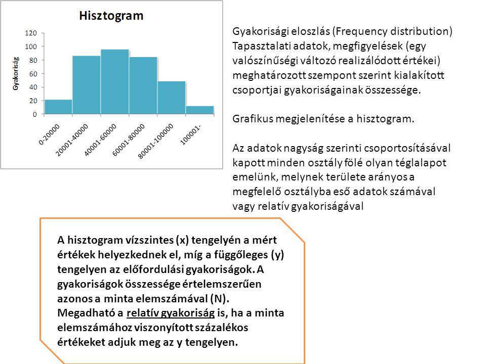 Gyakorisági eloszlás (Frequency distribution) Tapasztalati adatok, megfigyelések (egy valószínűségi változó realizálódott értékei) meghatározott szemp