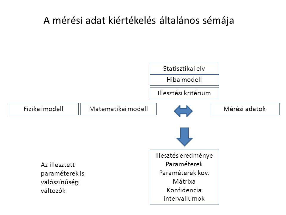 A mérési adat kiértékelés általános sémája Mérési adatokMatematikai modell Illesztési kritérium Statisztikai elv Hiba modell Fizikai modell Illesztés eredménye Paraméterek Paraméterek kov.