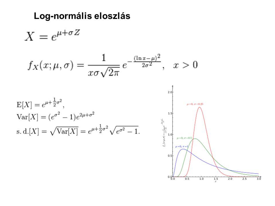 Log-normális eloszlás