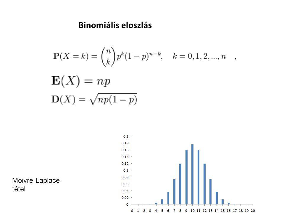 Binomiális eloszlás Moivre-Laplace tétel