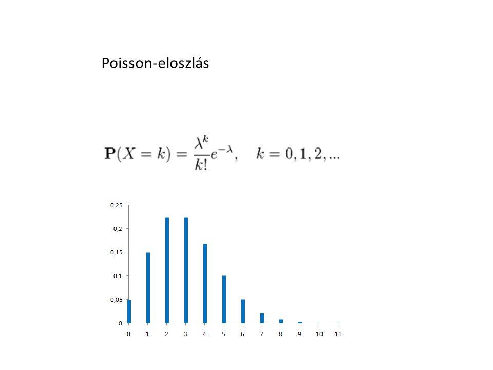 Poisson-eloszlás