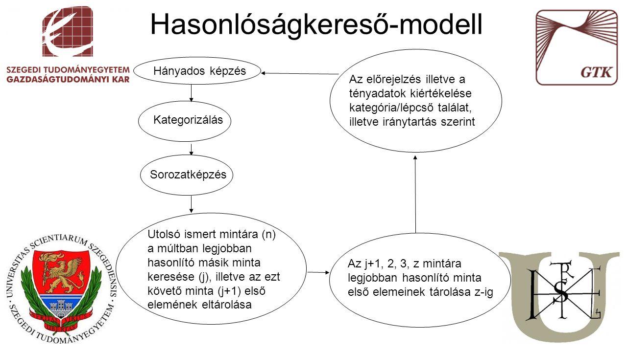Hasonlóságkereső-modell Hányados képzés Az előrejelzés illetve a tényadatok kiértékelése kategória/lépcső találat, illetve iránytartás szerint Kategorizálás Utolsó ismert mintára (n) a múltban legjobban hasonlító másik minta keresése (j), illetve az ezt követő minta (j+1) első elemének eltárolása Az j+1, 2, 3, z mintára legjobban hasonlító minta első elemeinek tárolása z-ig Sorozatképzés