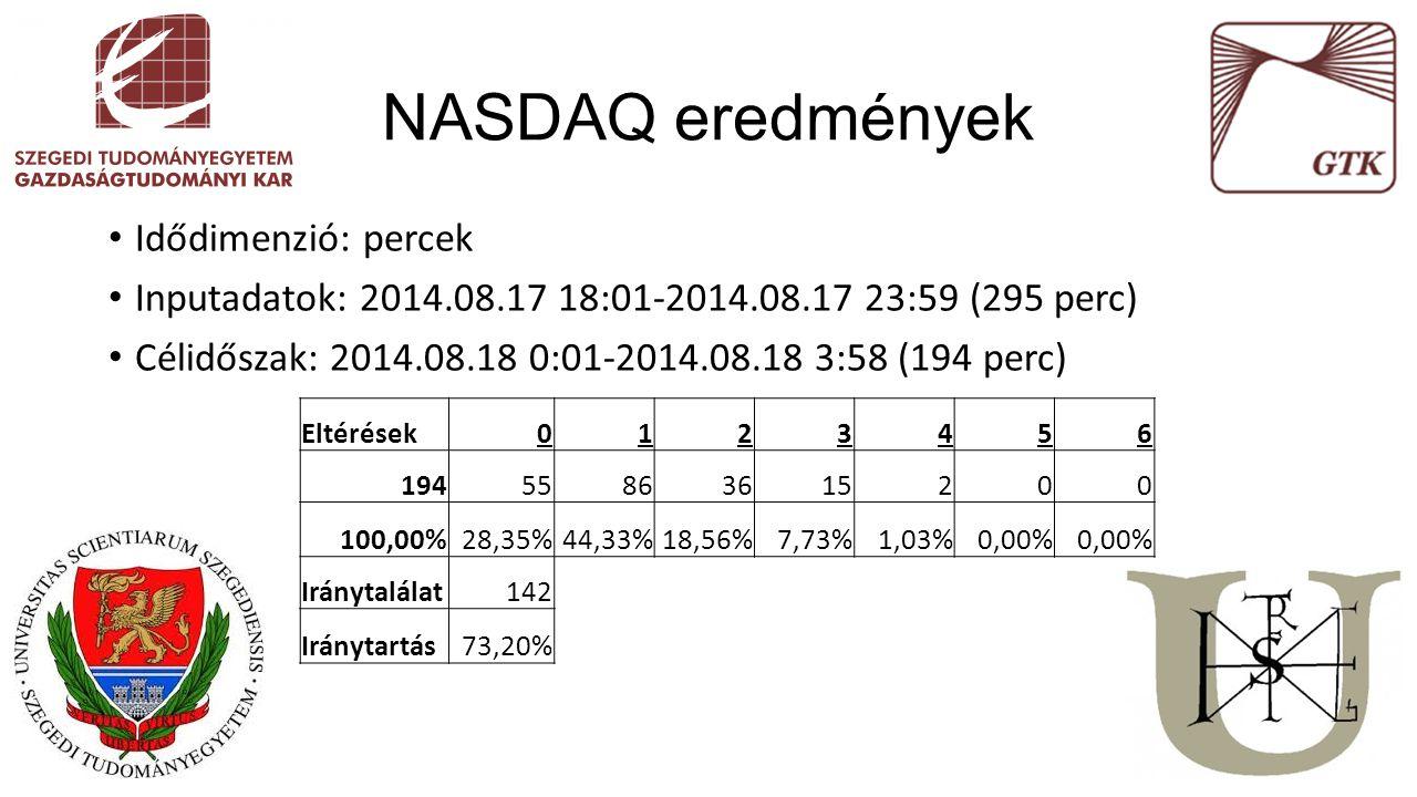 Idődimenzió: percek Inputadatok: 2014.08.17 18:01-2014.08.17 23:59 (295 perc) Célidőszak: 2014.08.18 0:01-2014.08.18 3:58 (194 perc) NASDAQ eredmények Eltérések0123456 19455863615200 100,00%28,35%44,33%18,56%7,73%1,03%0,00% Iránytalálat142 Iránytartás73,20%
