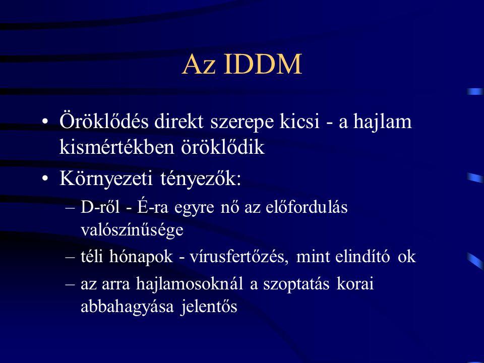 Az IDDM Öröklődés direkt szerepe kicsi - a hajlam kismértékben öröklődik Környezeti tényezők: –D-ről - É-ra egyre nő az előfordulás valószínűsége –tél