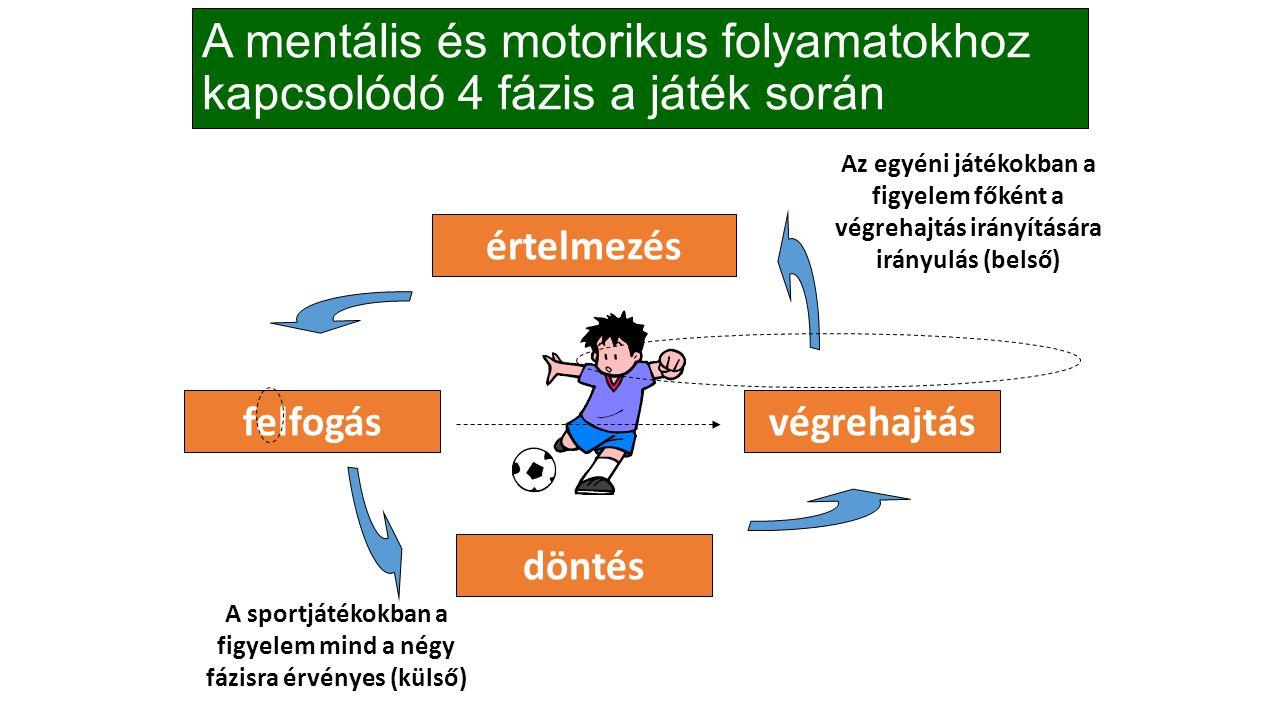 A mentális és motorikus folyamatokhoz kapcsolódó 4 fázis a játék során felfogás döntés értelmezés végrehajtás A sportjátékokban a figyelem mind a négy