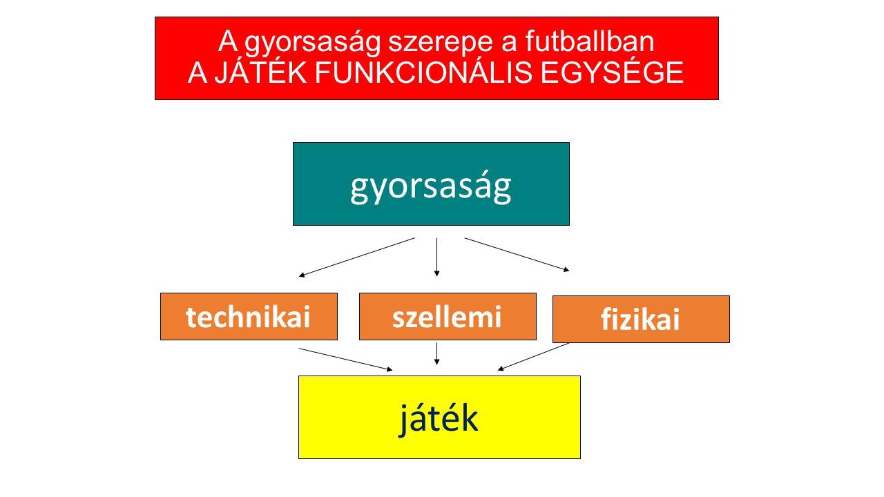 A gyorsaság szerepe a futballban A JÁTÉK FUNKCIONÁLIS EGYSÉGE technikai fizikai szellemi játék gyorsaság