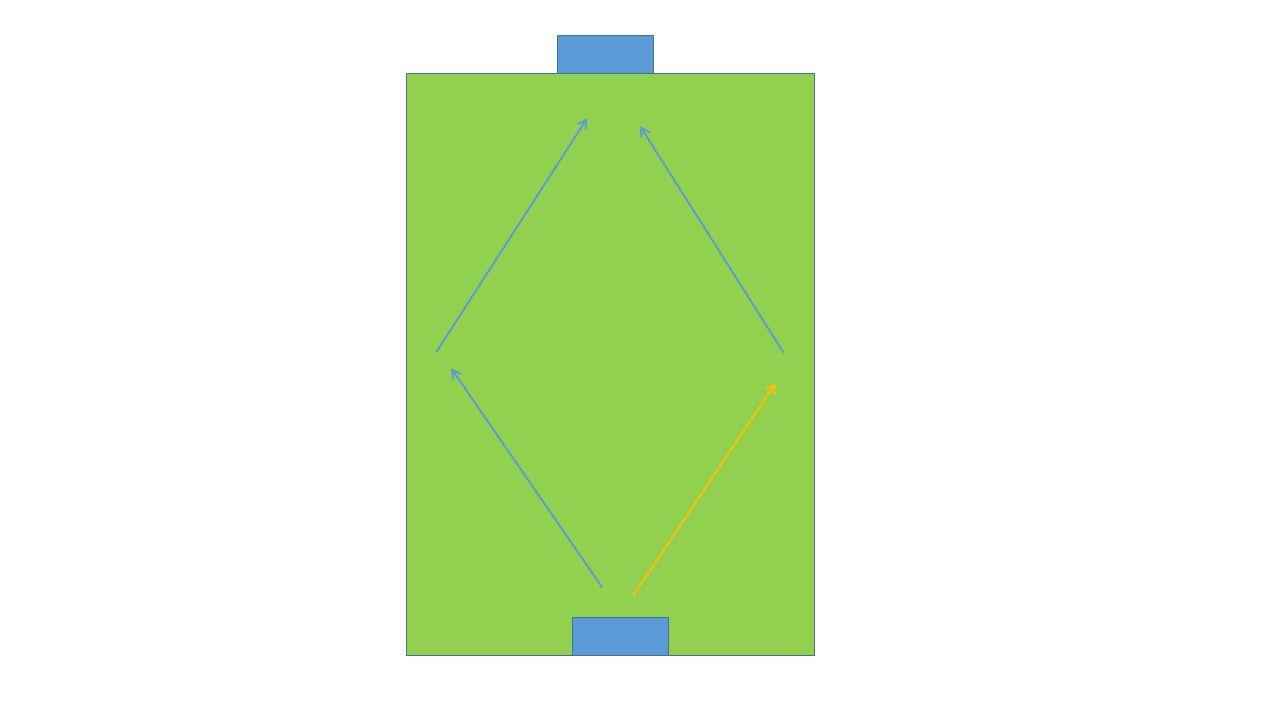 A közös játék, mivel egyéni és egymás között összehangolt cselekvések összességét jelenti, azáltal, hogy egyre inkább csökkentve az ösztönösséget, a játékos rá van kényszerítve arra, hogy ésszerű döntéseket hozzon (taktikai gondolkodás) Az összjáték főként a labda nélküli játékon alapszik: 22 játékos van, de csupán csak egynél lehet a labda A labdát birtokló játékosra, az ellenfelek viselkedésén kívül, a csapattársainak a viselkedése is hatással van