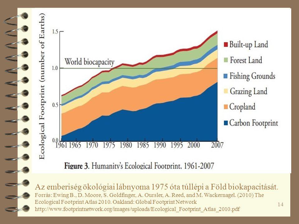 14 Az emberiség ökológiai lábnyoma 1975 óta túllépi a Föld biokapacitását.