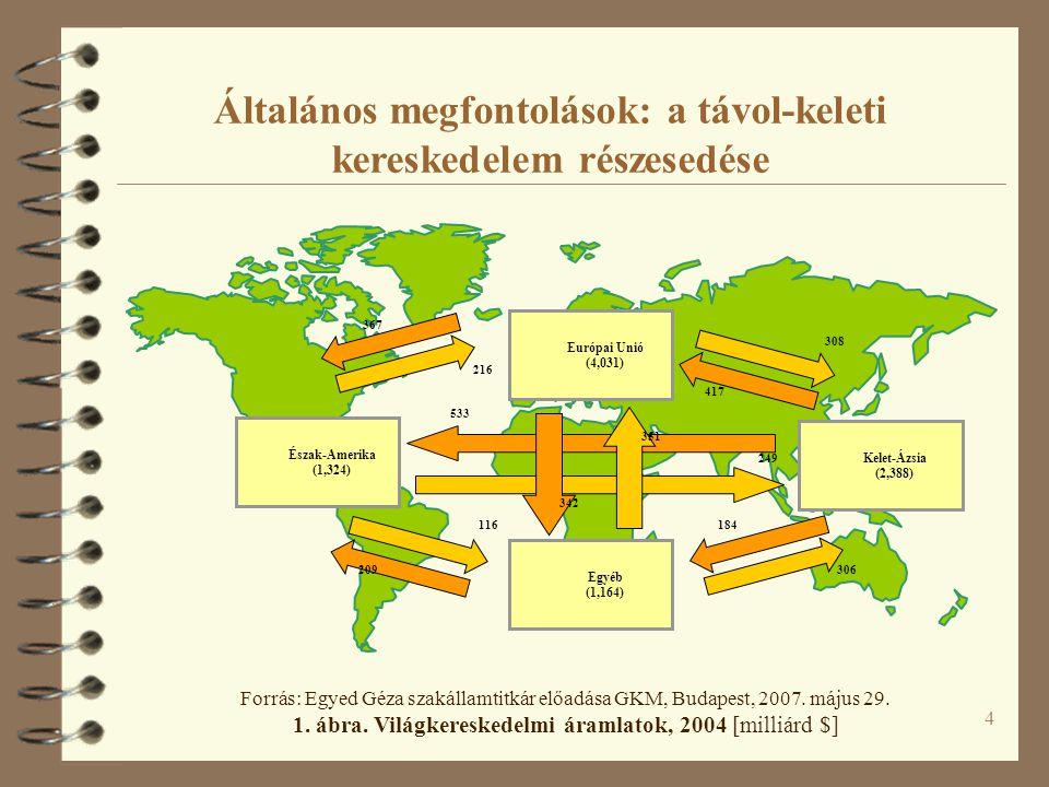 4 Általános megfontolások: a távol-keleti kereskedelem részesedése Európai Unió (4,031) Észak-Amerika (1,324) Kelet-Ázsia (2,388) Egyéb (1,164) 533 249 351 342 308 417 116 209 216 367 306 184 Forrás: Egyed Géza szakállamtitkár előadása GKM, Budapest, 2007.