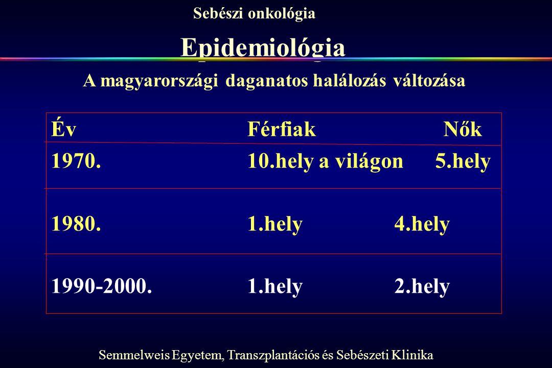 Semmelweis Egyetem, Transzplantációs és Sebészeti Klinika Sebészi onkológia Epidemiológia ÉvFérfiakNők 1970.10.hely a világon 5.hely 1980.1.hely 4.hely 1990-2000.1.hely2.hely A magyarországi daganatos halálozás változása