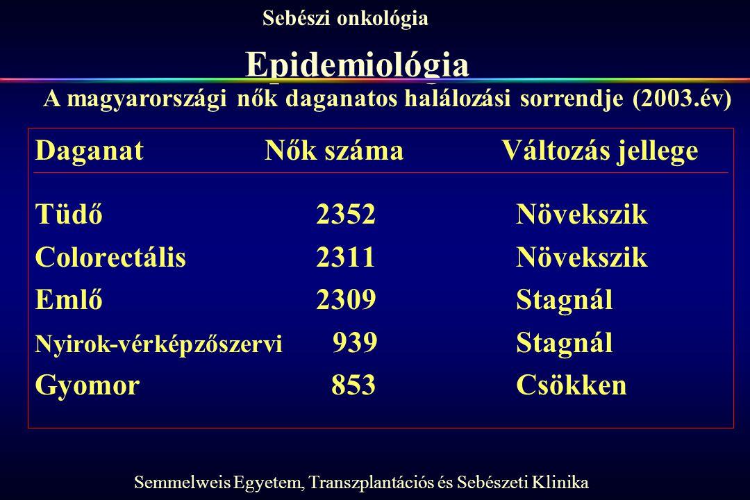 Semmelweis Egyetem, Transzplantációs és Sebészeti Klinika Sebészi onkológia Epidemiológia Daganat Nők számaVáltozás jellege Tüdő 2352 Növekszik Colorectális 2311 Növekszik Emlő 2309 Stagnál Nyirok-vérképzőszervi 939 Stagnál Gyomor 853 Csökken A magyarországi nők daganatos halálozási sorrendje (2003.év)