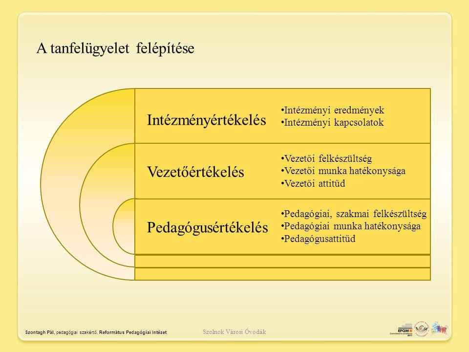 Dokumentum ellenőrzés a.) Az intézmény működését meghatározó szabályzók, szabályzatok elkészítése (Pedagógiai program; Szervezeti és működési szabályzat; Házirend; Intézményi továbbképzési program) Legitimáció folyamata, dokumentumai b.)Az intézmény működését meghatározó szabályzók, szabályzatok tartalma (Pedagógiai program; Szervezeti és működési szabályzat; Házirend; Intézményi továbbképzési program; Adatkezelési szabályzat; Iratkezelési szabályzat; )  Munkaterv ( két egymást követő nevelési év munkaterve )  Pedagógiai program  Szervezeti és működési szabályzat  Házirend  Intézményi továbbképzési program  Adatkezelési szabályzat  Iratkezelési szabályzat Szolnok Városi Óvodák