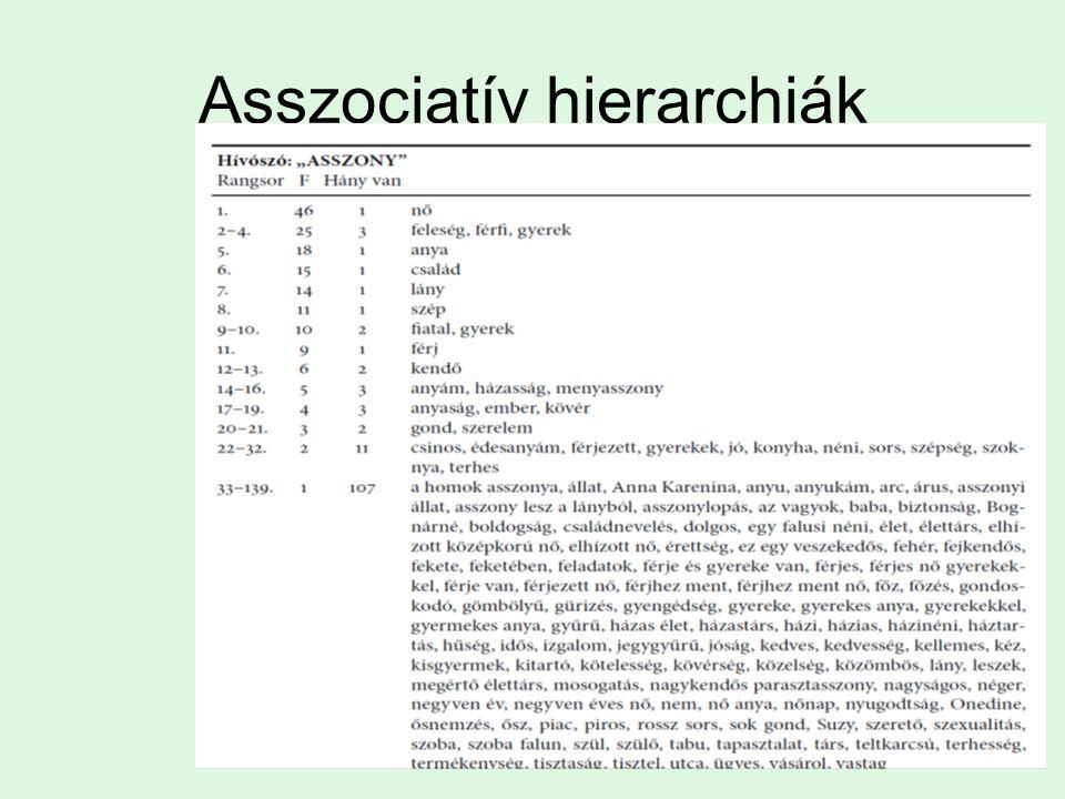 Asszociatív hierarchiák