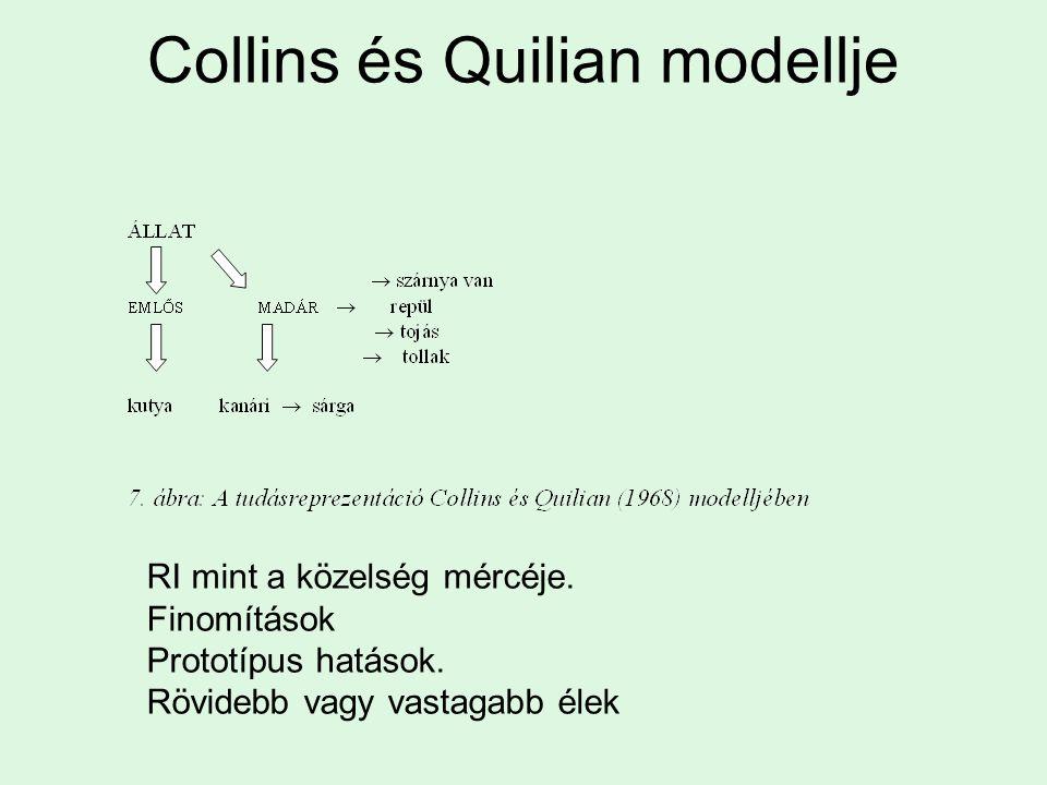 Collins és Quilian modellje RI mint a közelség mércéje.