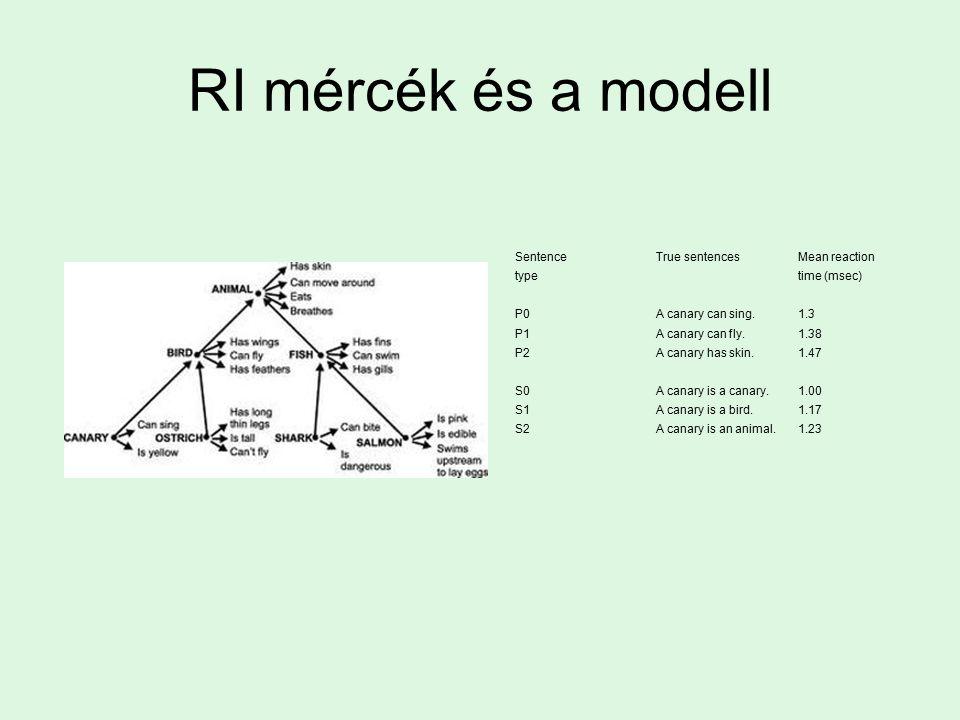 RI mércék és a modell SentenceTrue sentencesMean reaction typetime (msec) P0A canary can sing.1.3 P1A canary can fly.1.38 P2A canary has skin.1.47 S0A canary is a canary.1.00 S1A canary is a bird.1.17 S2A canary is an animal.1.23