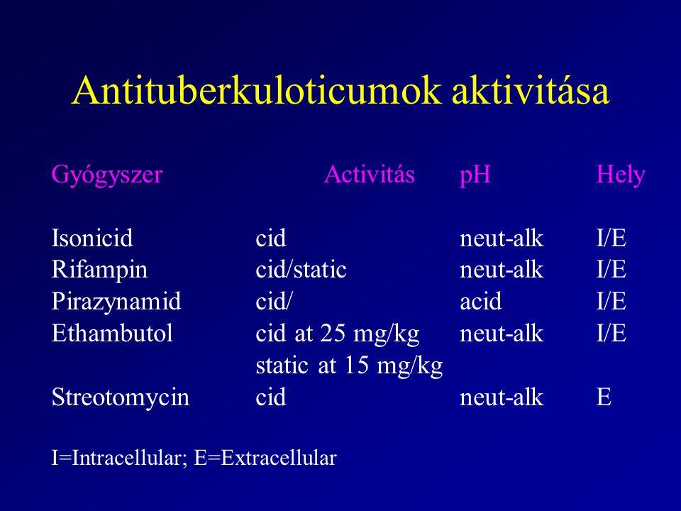Antituberkuloticumok aktivitása GyógyszerActivitáspHHely Isonicidcidneut-alkI/E Rifampincid/staticneut-alkI/E Pirazynamidcid/acidI/E Ethambutolcid at