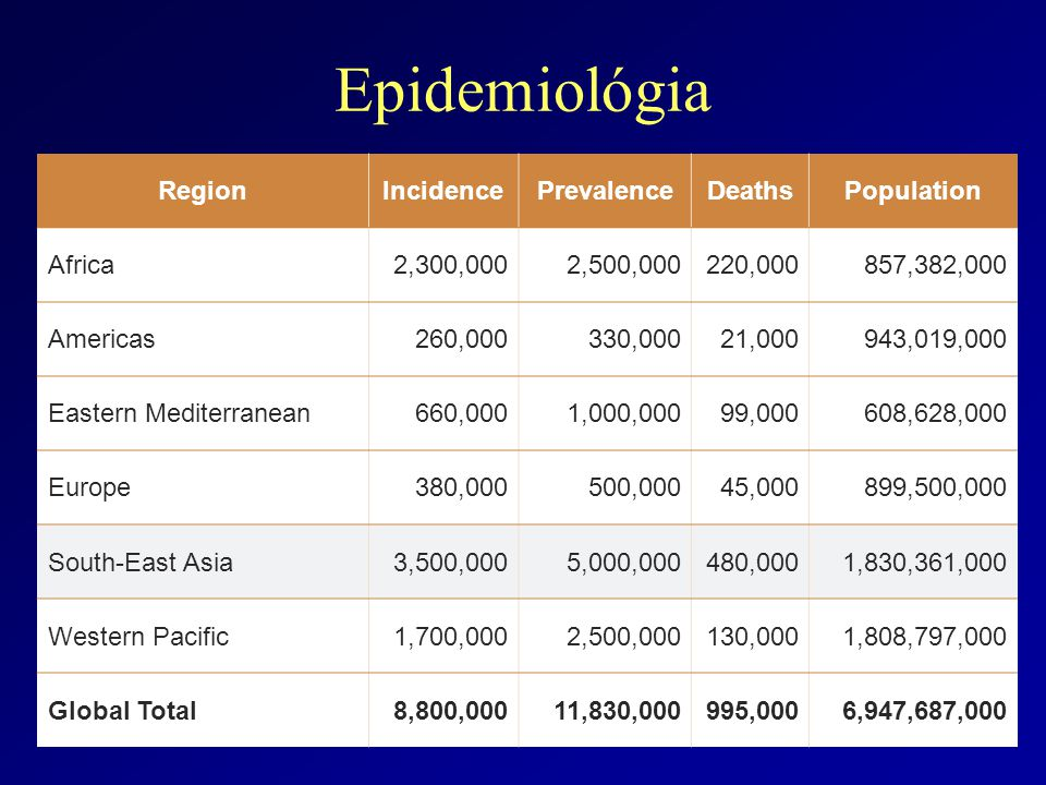 Epidemiológia Estimated WHO Regional TB statistics for 2011 RegionIncidencePrevalenceDeathsPopulation Africa2,300,0002,500,000220,000857,382,000 Americas260,000330,00021,000943,019,000 Eastern Mediterranean660,0001,000,00099,000608,628,000 Europe380,000500,00045,000899,500,000 South-East Asia3,500,0005,000,000480,0001,830,361,000 Western Pacific1,700,0002,500,000130,0001,808,797,000 Global Total8,800,00011,830,000995,0006,947,687,000