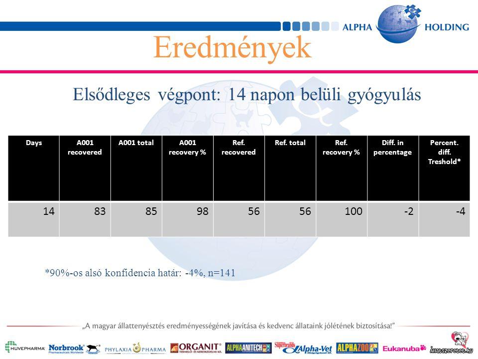 Elsődleges végpont: 14 napon belüli gyógyulás Eredmények DaysA001 recovered A001 totalA001 recovery % Ref.