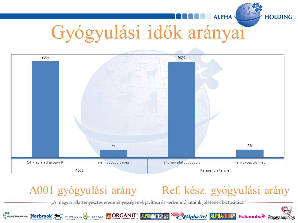 Gyógyulási idők arányai A001 gyógyulási arány Ref. kész. gyógyulási arány