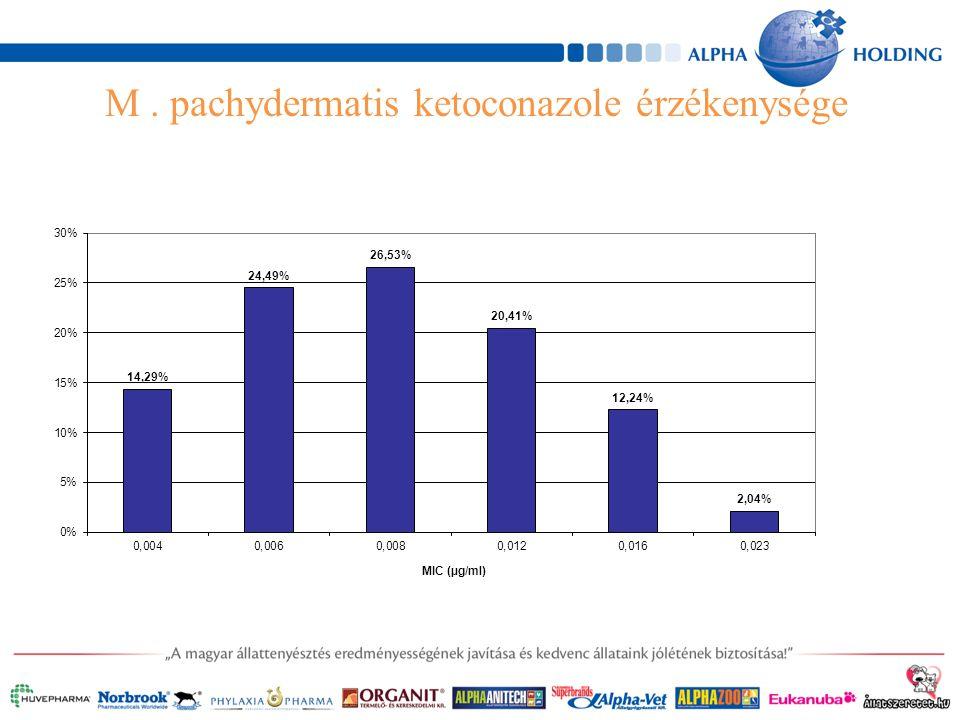M. pachydermatis ketoconazole érzékenysége