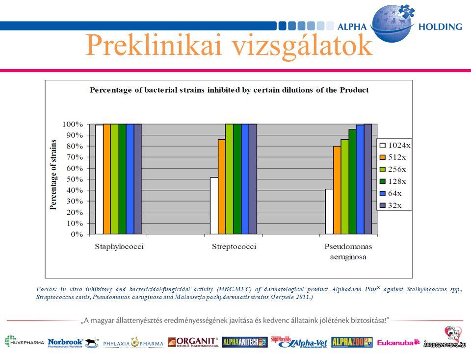 Preklinikai vizsgálatok Forrás: In vitro inhibitory and bactericidal/fungicidal activity (MBC.MFC) of dermatological product Alphaderm Plus ® against