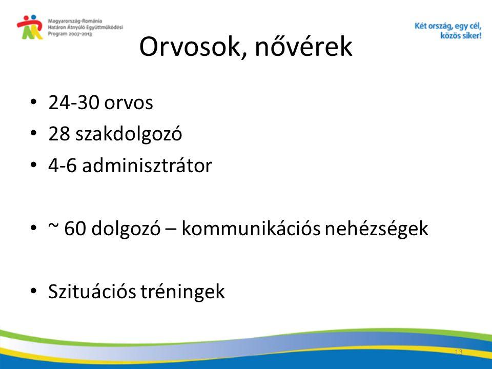 13 Orvosok, nővérek 24-30 orvos 28 szakdolgozó 4-6 adminisztrátor ~ 60 dolgozó – kommunikációs nehézségek Szituációs tréningek