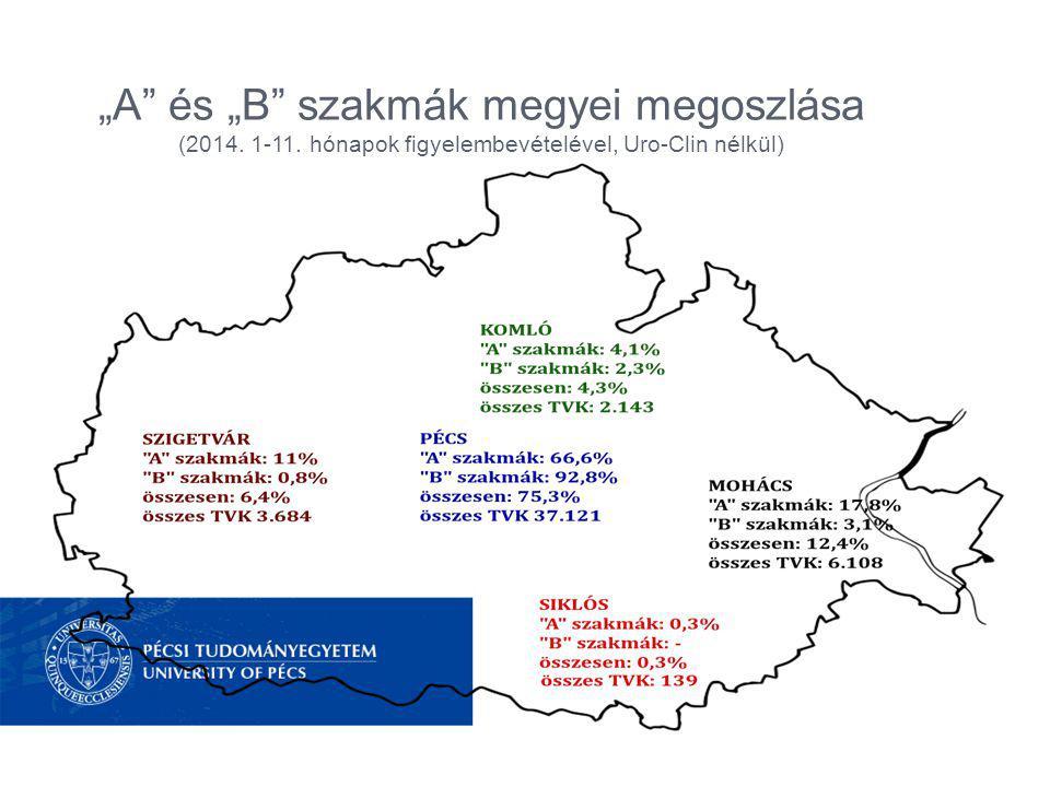"""""""A és """"B szakmák megyei megoszlása (2014. 1-11. hónapok figyelembevételével, Uro-Clin nélkül)"""