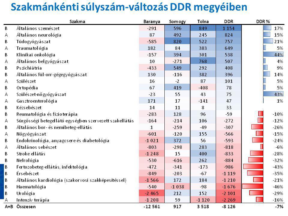 Szakmánkénti súlyszám-változás DDR megyéiben