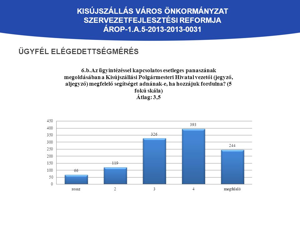 KISÚJSZÁLLÁS VÁROS ÖNKORMÁNYZAT SZERVEZETFEJLESZTÉSI REFORMJA ÁROP-1.A.5-2013-2013-0031 ÜGYFÉL ELÉGEDETTSÉGMÉRÉS
