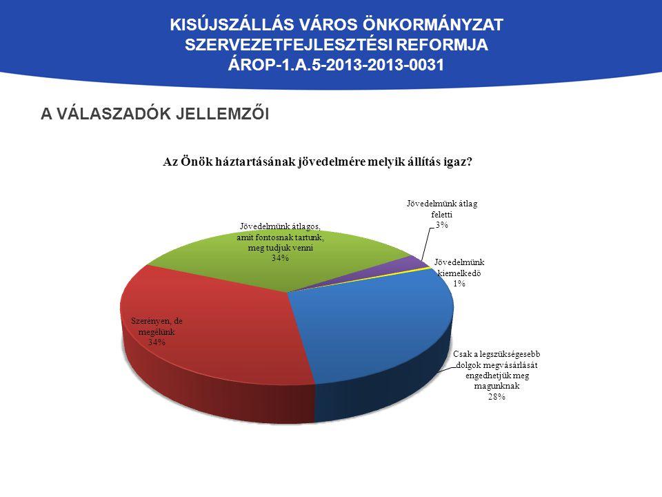 KISÚJSZÁLLÁS VÁROS ÖNKORMÁNYZAT SZERVEZETFEJLESZTÉSI REFORMJA ÁROP-1.A.5-2013-2013-0031 A VÁLASZADÓK JELLEMZŐI